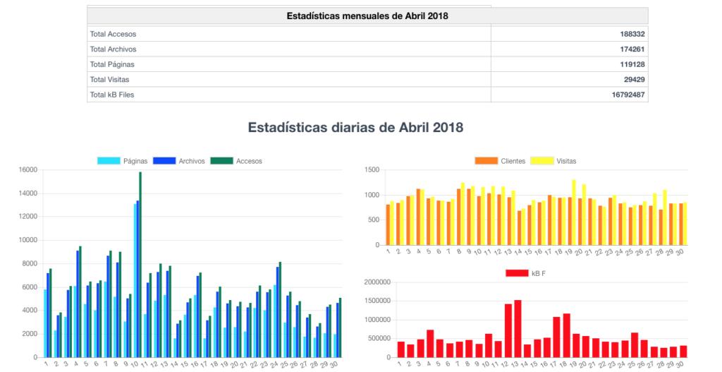 Estadísticas SempreValencia.com