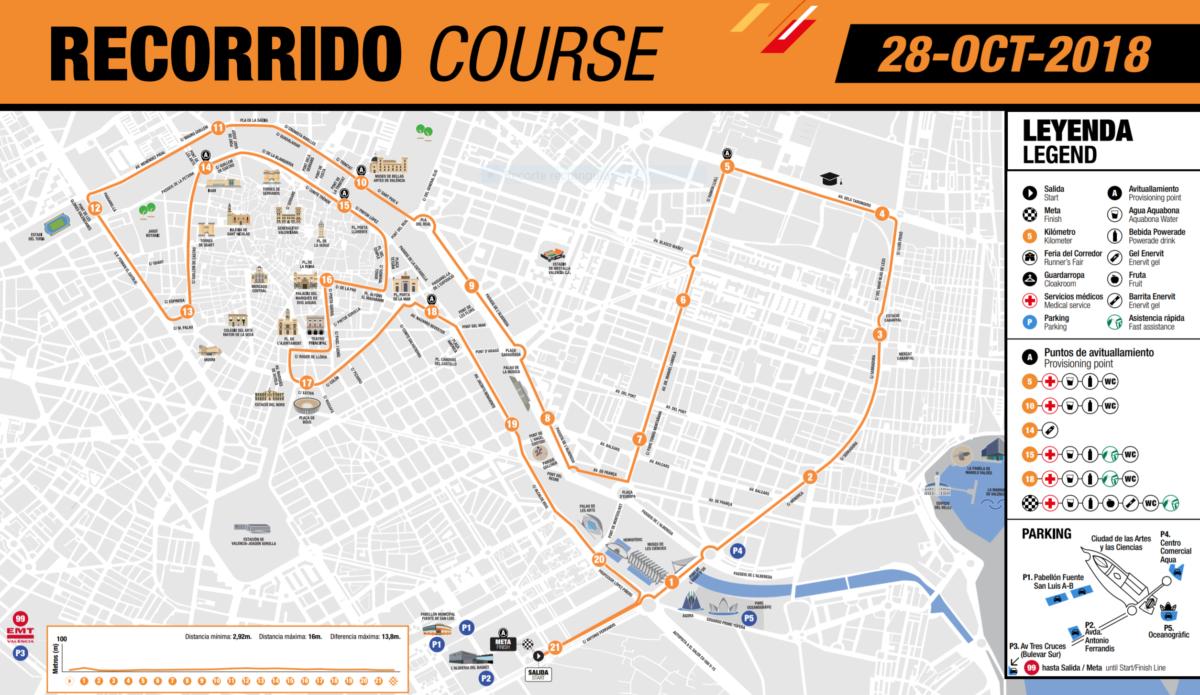 Recorrido Medio Maratón Valencia 2018