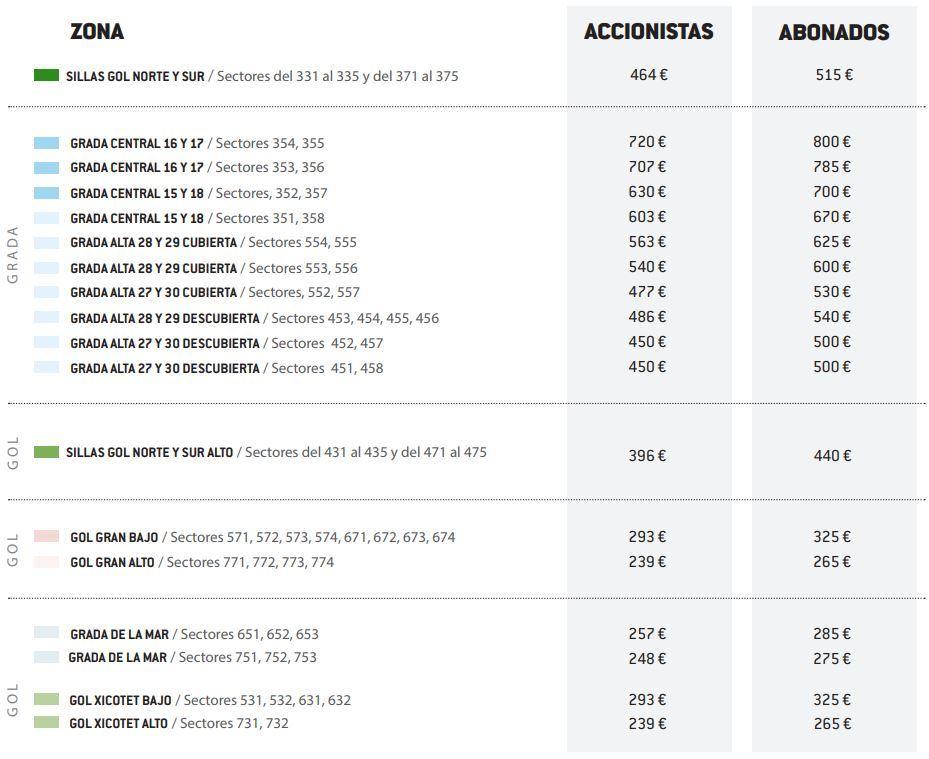 Precios de abonos del Valencia CF